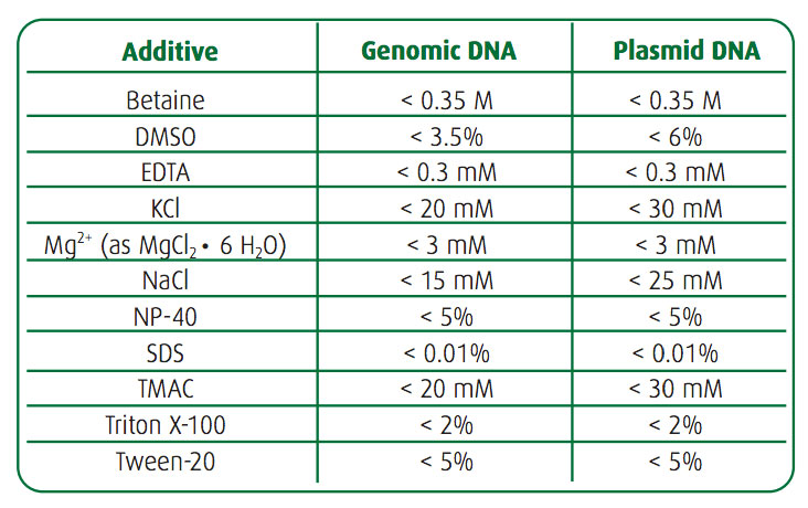 Making the Polymerase Chain Reaction Easier with PCR EdvoBeads™